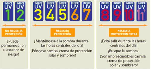 Comprar Gafas de Sol - Protección UV
